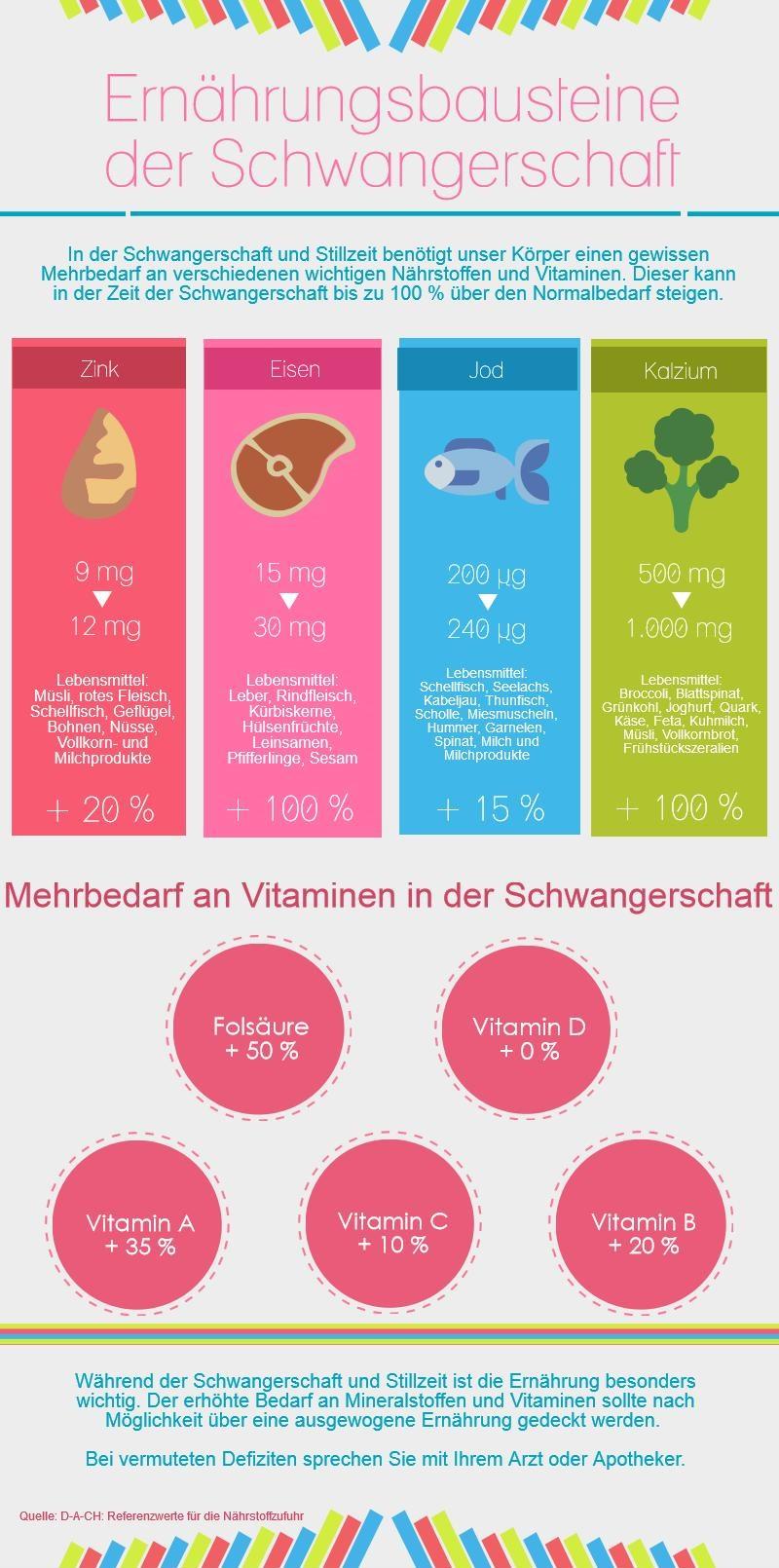 Infografik_Ernaehrung in der Schwangerschaft